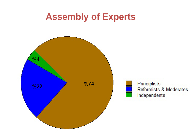 Assembly of Experts